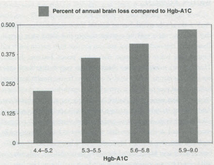 Hemoglobin A1C and Brain Atrophy