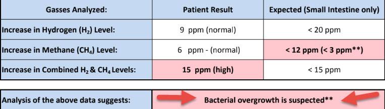 SIBO rezultatai - užsakykite iš https://www.biohealthlab.com/test-menu/sibo/